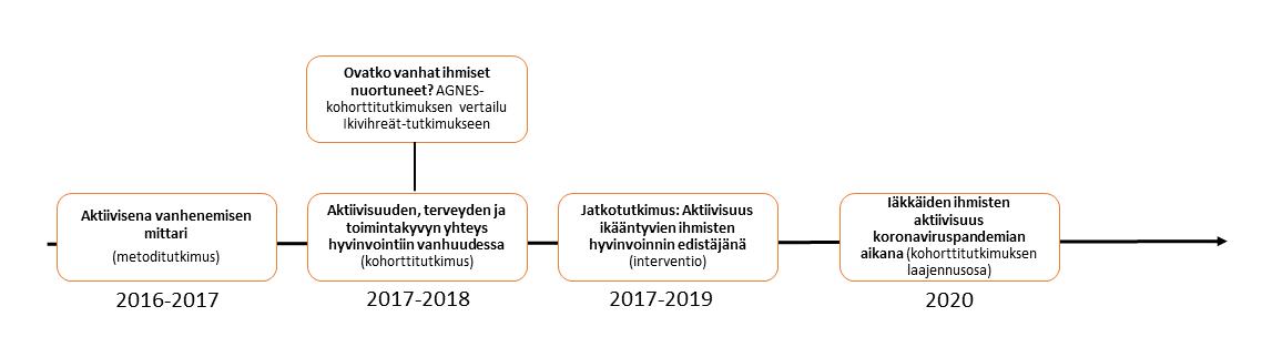 AGNES-tutkimuksen vaiheet